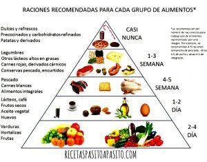 piramide aimentaria